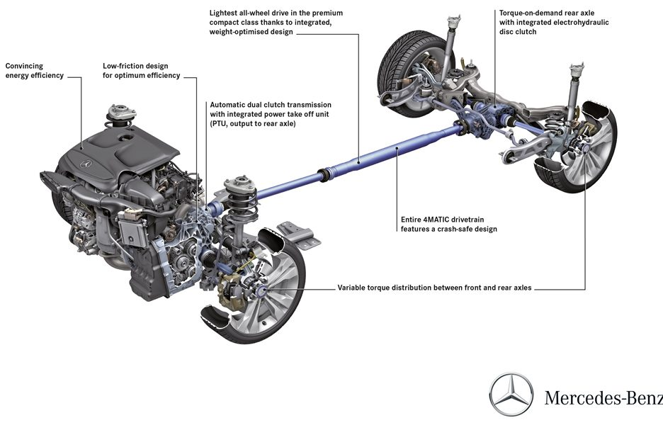 Mercedes 4Matic - schema
