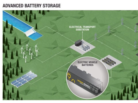 "CS- IL GRUPPO RENAULT LANCIA L'""ADVANCED BATTERY STORAGE"""
